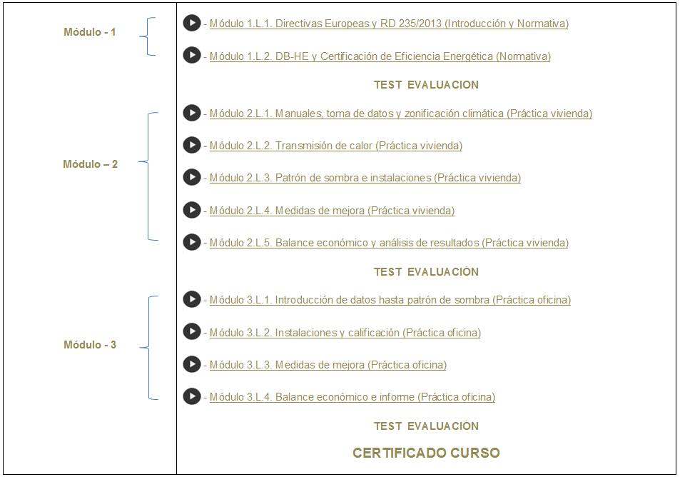 listado de modulos temario curso ce3x
